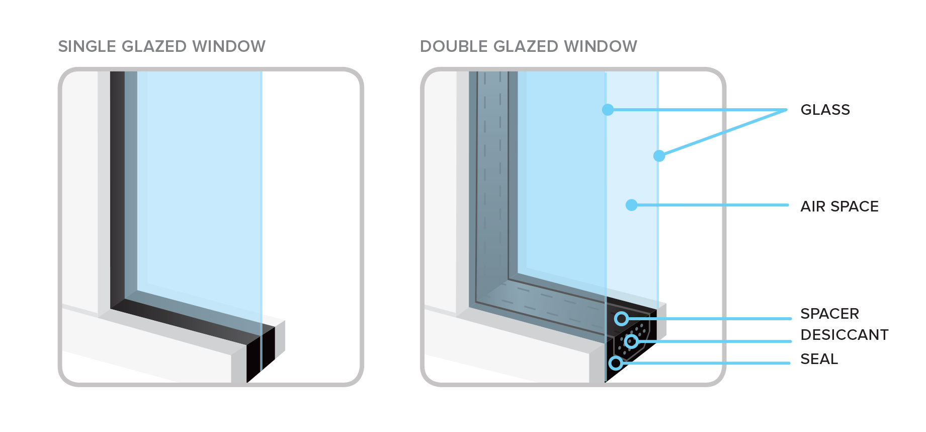 a single glazed window compared to a double glazed window the double glazed window shows the air gap between the two pieces of glass